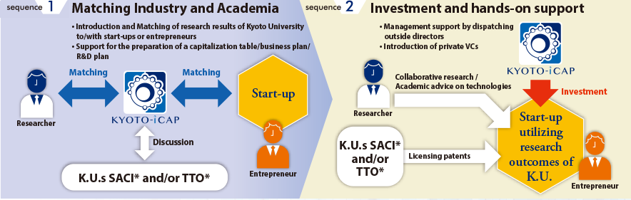 Investment in a start-up utilizing research outcomes of Kyoto University