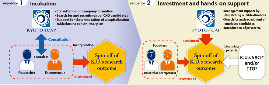 Investment in a spin-off of Kyoto University's research outcome