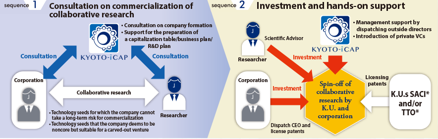 Investment in a spin-off of collaborative research by Kyoto University and corporation